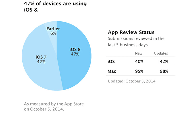 【Apple】iOS8.0のインストール率は47%でiOS7.0より低めであることが判明