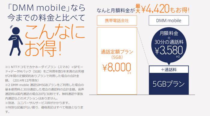 DMM.comがMVNO事業に参入へ-「DMM mobile」 1GB、660円/月~