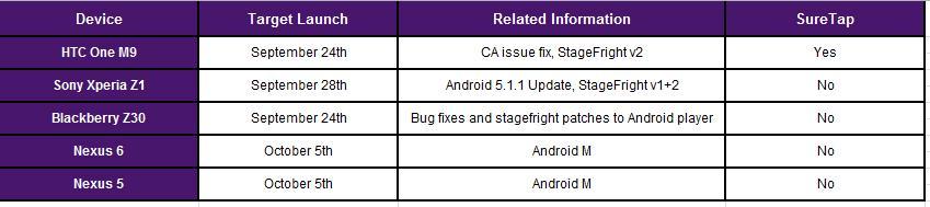 Google Android 6.0 Marshmallowは10月5日にリリースの可能性