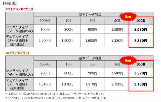 mineo、2016年1月21日より10GBコースの提供を開始へ