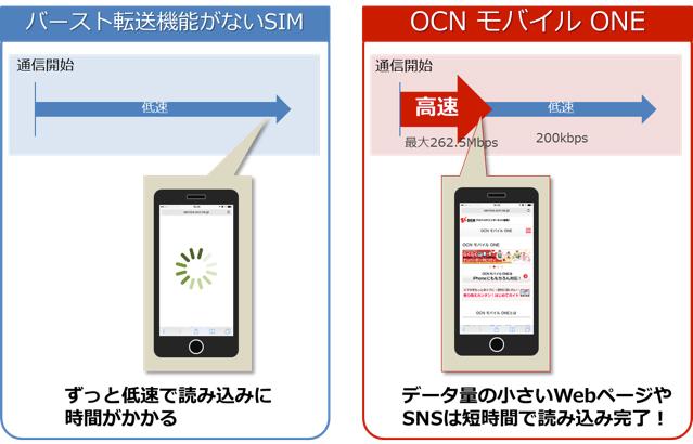 OCN モバイル ONE、「バースト転送機能」を6月16日から開始予定-申し込み不要