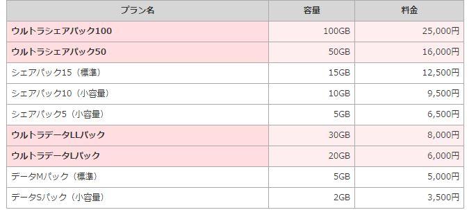 NTTドコモ、20/30/50/100GBの「ウルトラパック」を発表