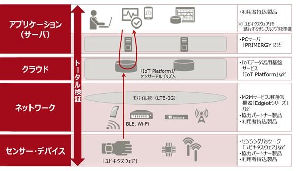 富士通、実機を用いたIoTの検証環境を無償で公開へ