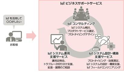 「IoTビジネスサポートサービス」のイメージ
