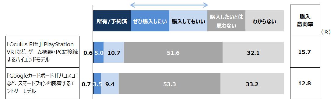 ハイエンドVRの今後1年以内の購入意向率は15.7%-VRI