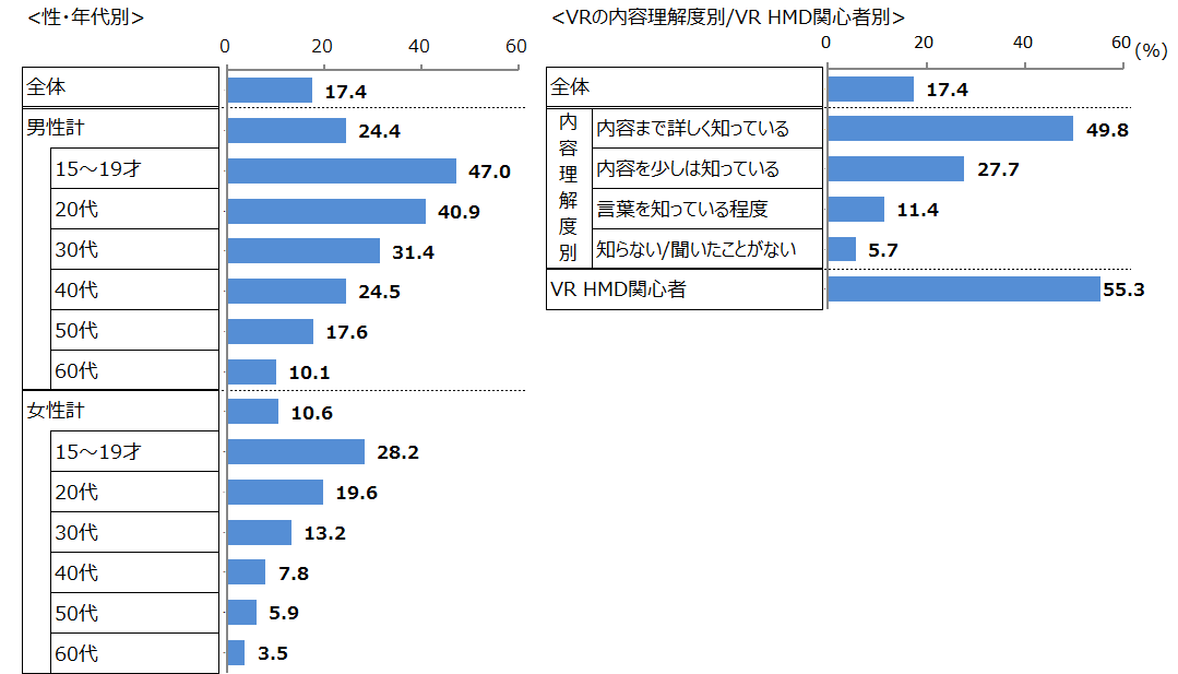 属性別 VRヘッドマウントディスプレイの今後1年以内の購入意向率