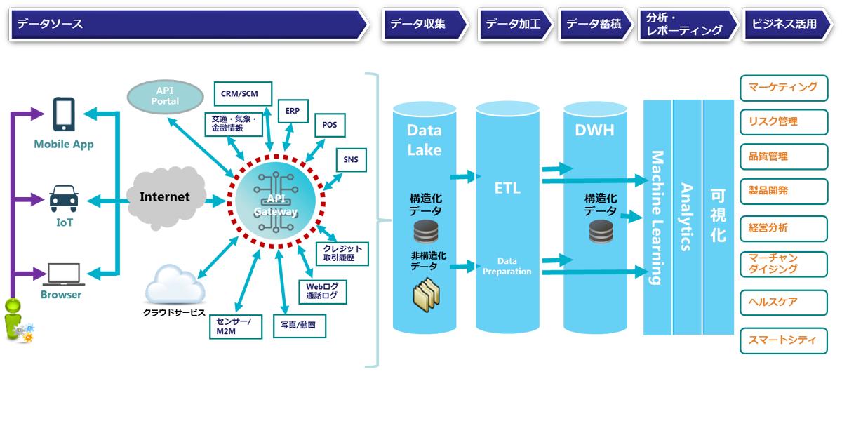 CTC、検証施設「IoTデジタルLAB」を開設