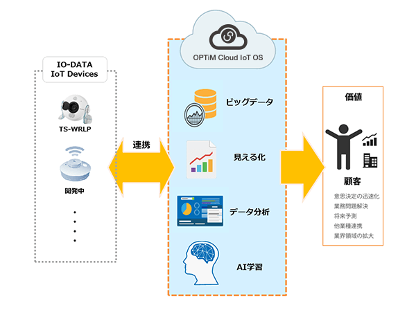 オプティムとアイ・オー・データ、AI・IoT事業に関する技術提携を発表