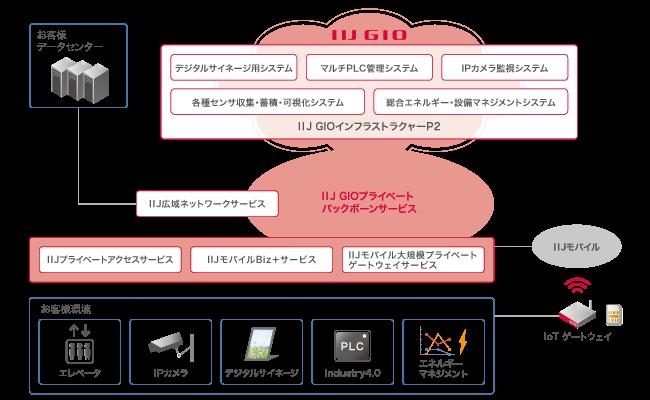 IIJグローバル、IoTを構成する要素技術をコンポーネント化し、用途別ソリューションとして「CaaS」の提供を開始へ