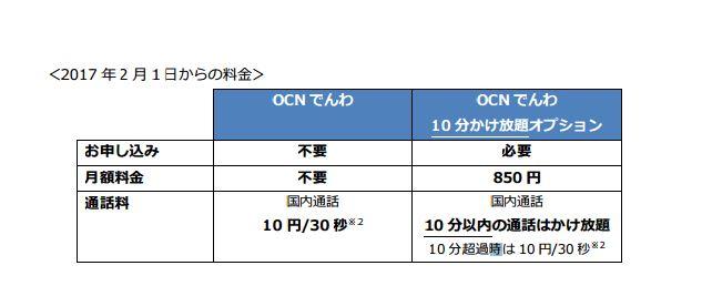OCN モバイル ONE から 10分かけ放題オプションが登場