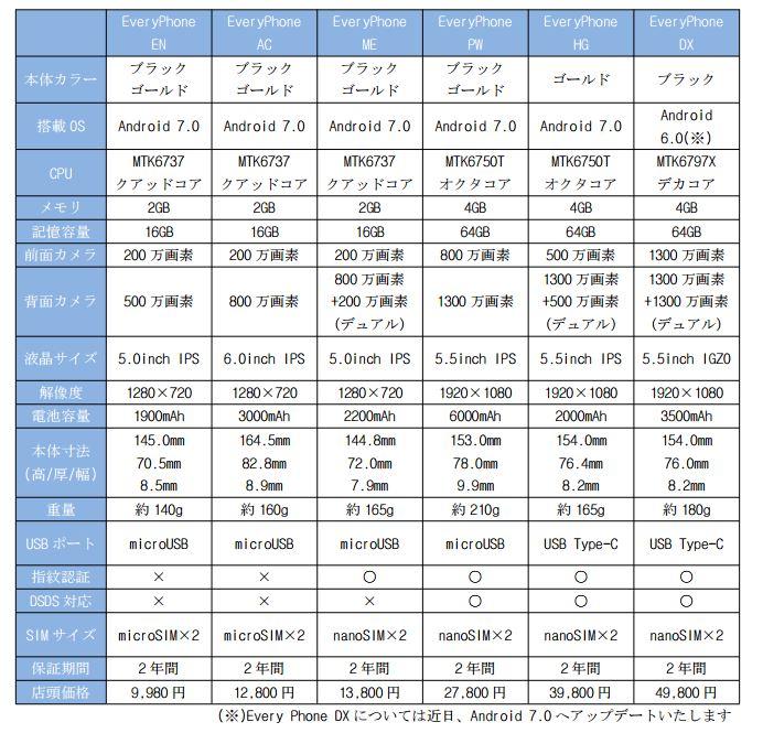 ヤマダ電機、Androidスマホ総勢6種を一斉発表