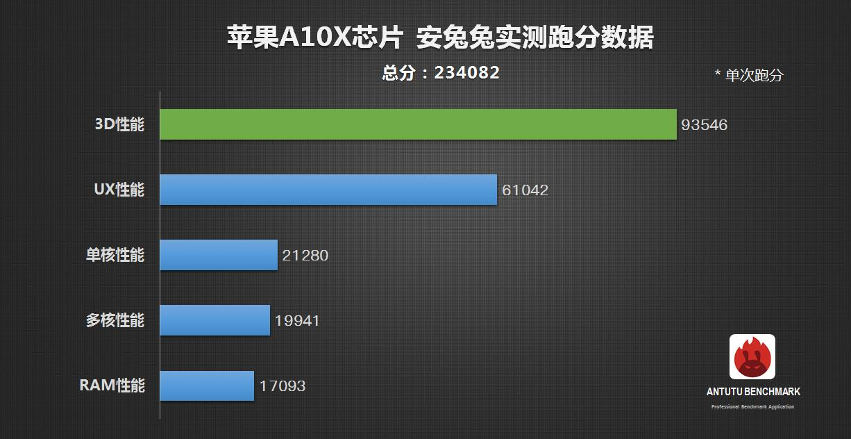 AppleのA10X FusionはAnTuTuベンチスコアで23万点を超える-Snapdragon 835の18万スコアを超え