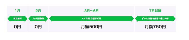 LINEモバイル、「LINE MUSICオプション」を提供開始、月額750円で