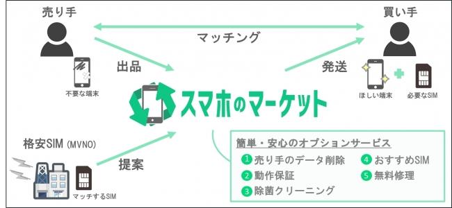 ジラフ、個人間での中古スマホ売買サービス「スマホのマーケット」のβ版を9月に開始