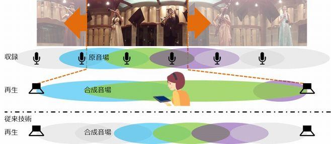 KDDI総合研究所、「音のVR」を実現する技術を開発