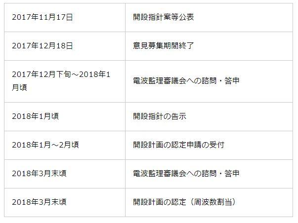 楽天、携帯キャリア事業(MNO)への新規参入を発表